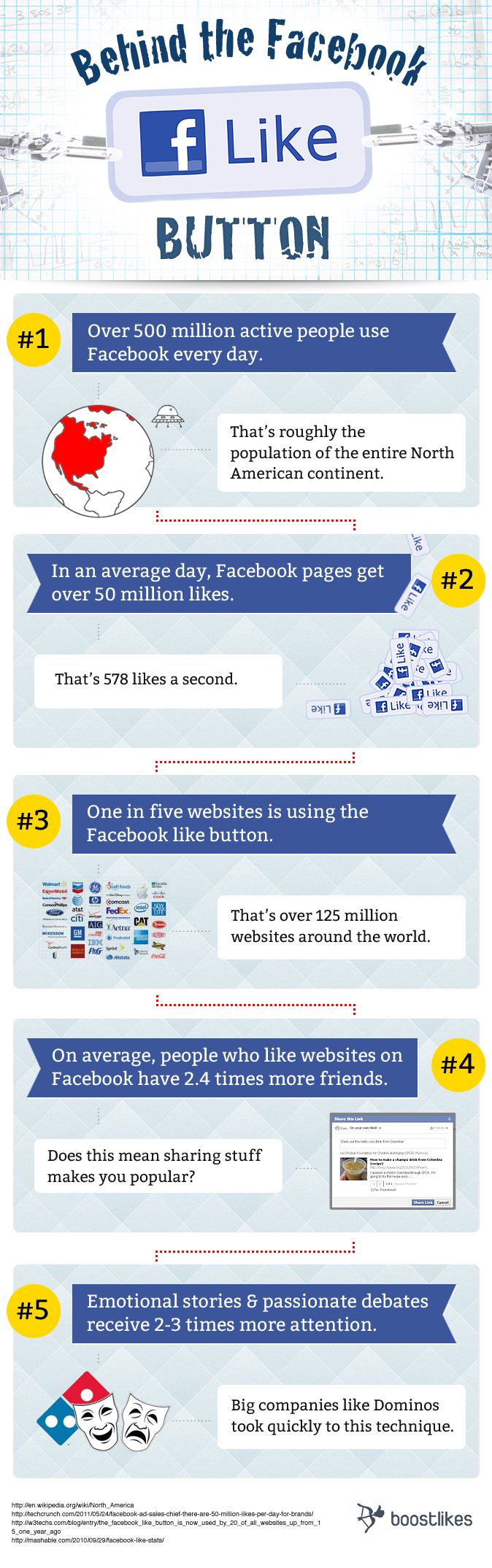 Behind the facebook like botton